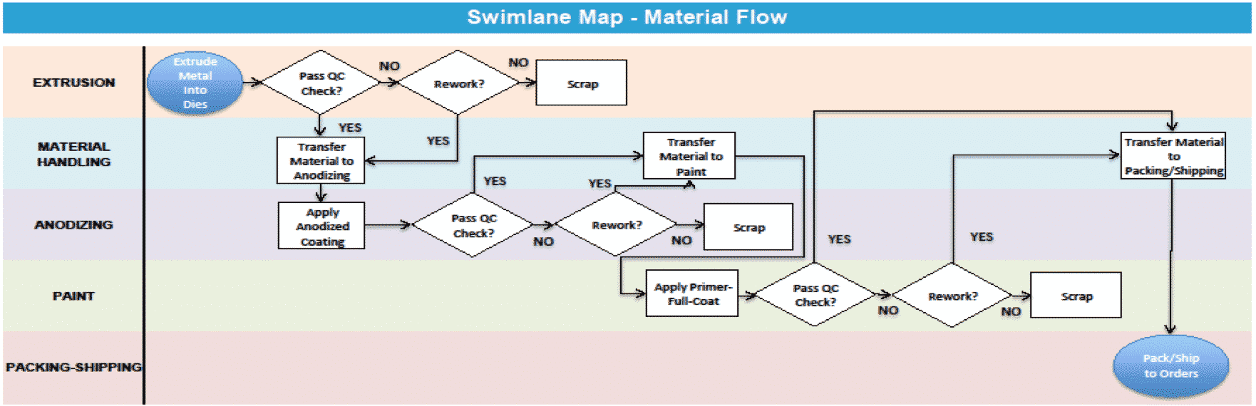 Swimlane Map - Material Flow