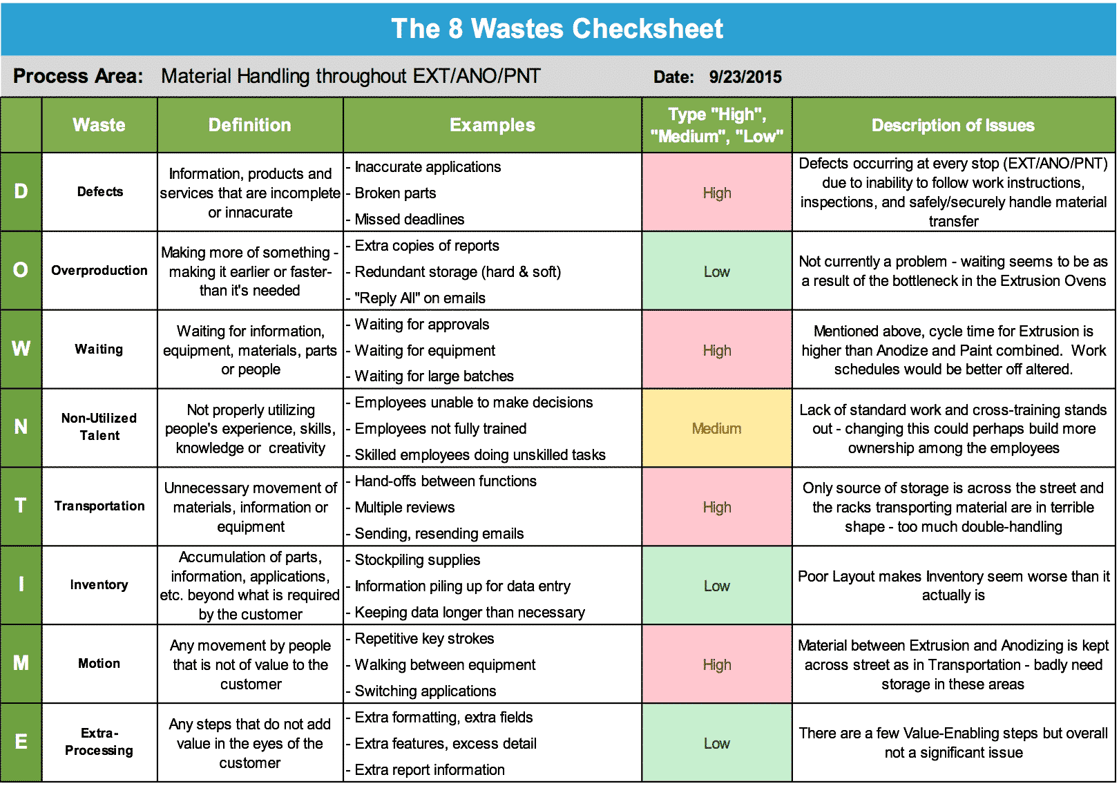 The 8 Wastes Checksheet