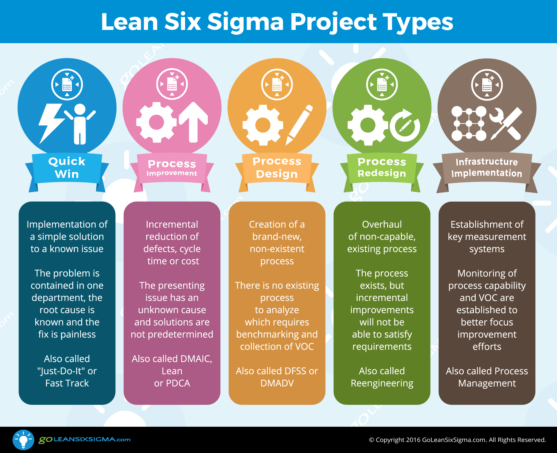 six sigma black belt project template - 5 lean six sigma project types
