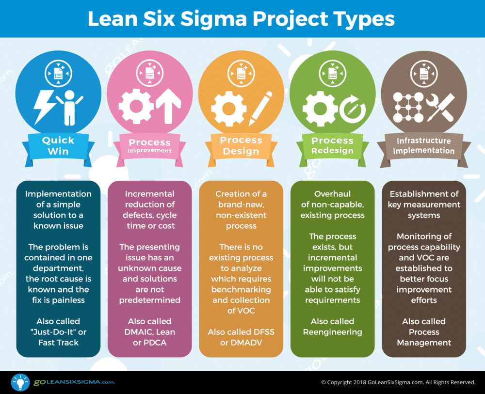 5 Lean Six Sigma Project Types Goleansixsigma