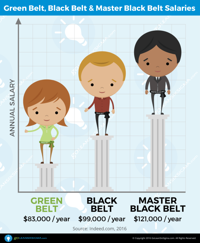 Annual Average Salaries For Green Belts, Black Belts & Master Black Belts