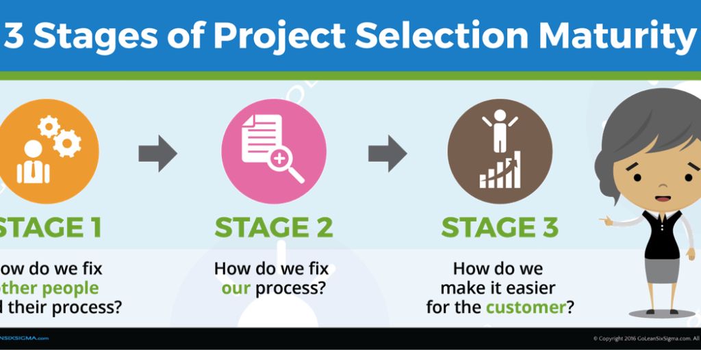 The 3 Stages Of Project Selection Maturity And How They Help You Achieve Project Success