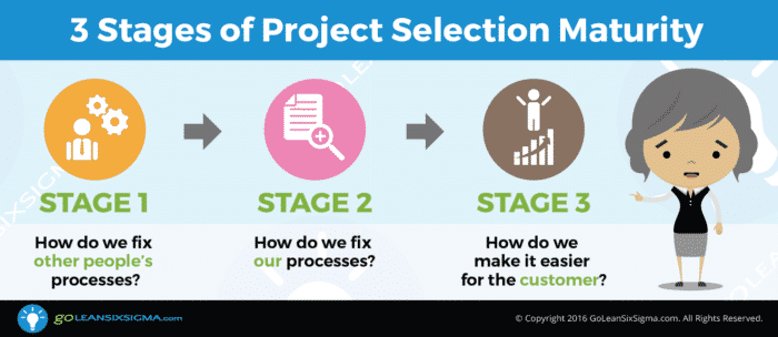3 Stages Project Selection Maturity Goleansixsigma Com