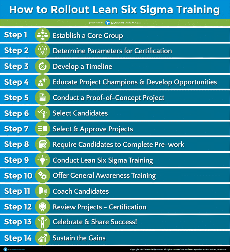 GoLeanSixSigma.com - How To Rollout Lean Six Sigma Training In 14 Steps