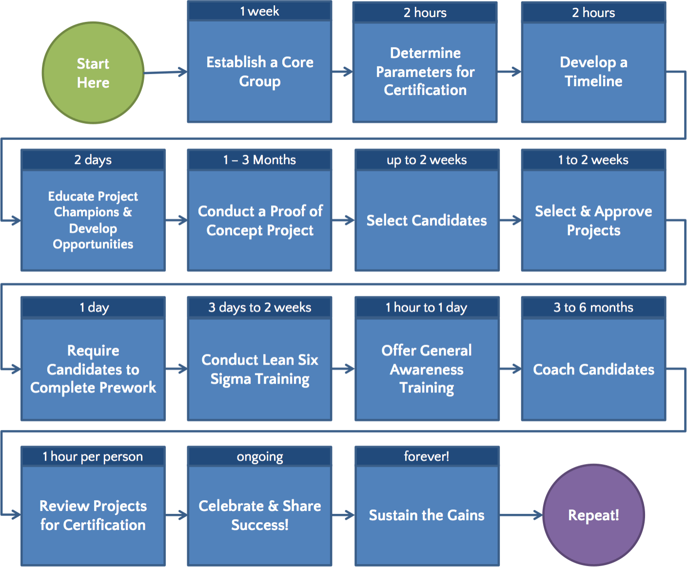 RK1_Develop-Timeline_GoLeanSixSigma.com