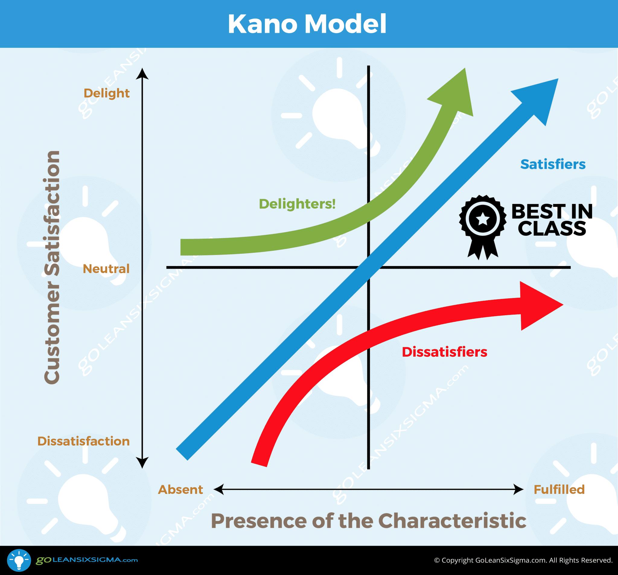 Kano-Model_GoLeanSixSigma.com
