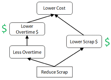 Lower_cost