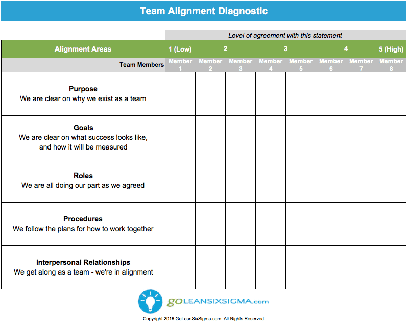 Team Alignment Diagnostic V1.0 – GoLeanSixSigma.com