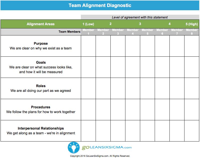 Team Alignment Diagnostic - GoLeanSixSigma.com