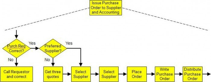 High-Level-Process-Map-2_BillEureka
