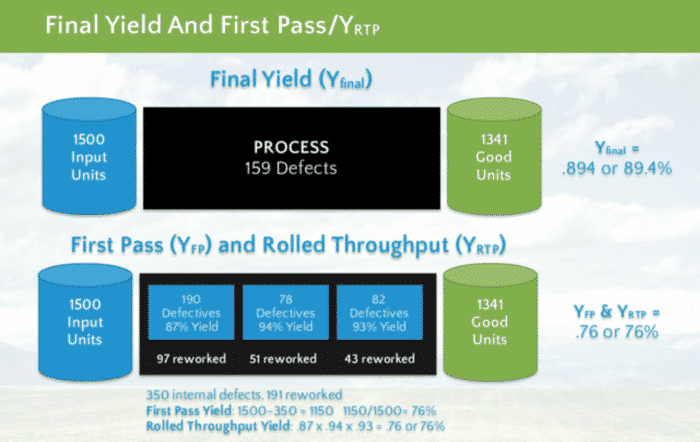 Final Yield and First Pass - GoLeanSixSigma.com