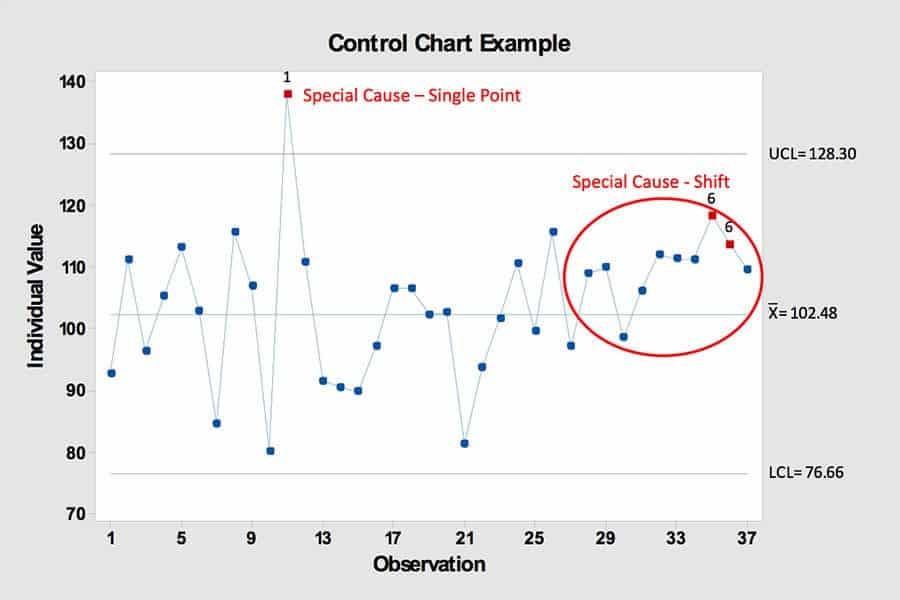 Control Chart Example - GoLeanSixSigma.com