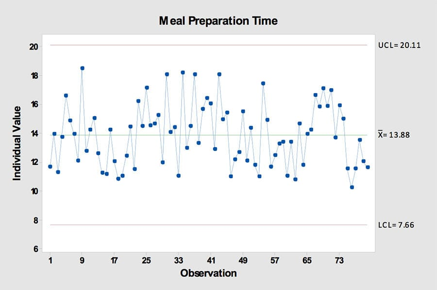 Meal Preparation Time - GoLeanSixSigma.com