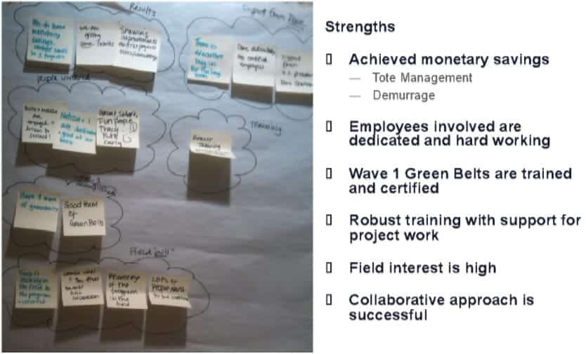 Sample Groupings of Brainstormed Output - GoLeanSixSigma.com