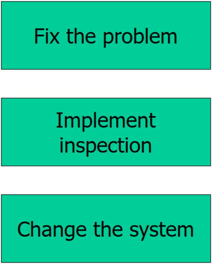 Three Levels of a Fix - GoLeanSixSigma.com