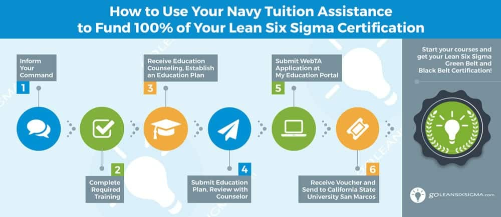 Navy Tuition Assistance Steps - GoLeanSixSigma.com