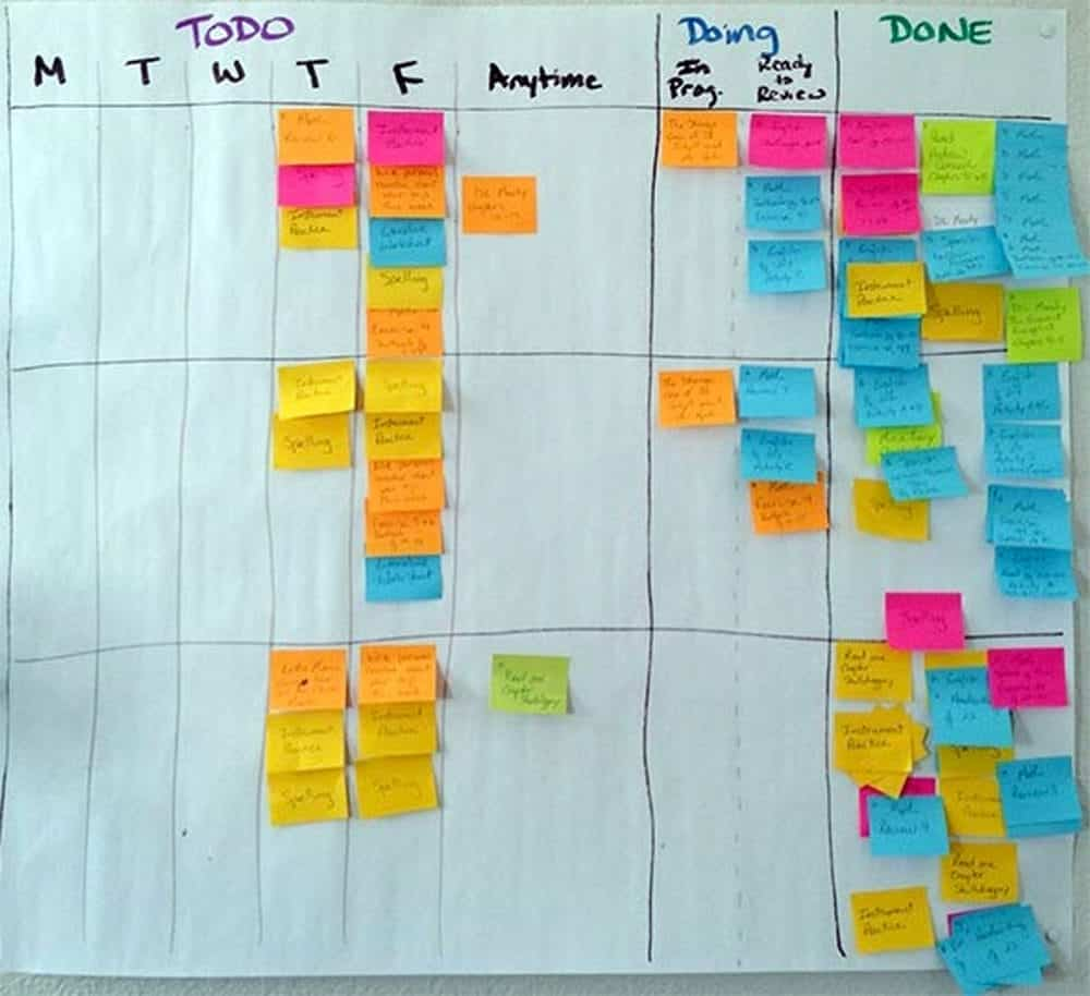 Expert Excerpt: Tracy O'Roukre - Kanban Board - GoLeanSixSigma.com
