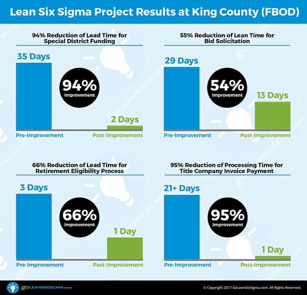 Lean Six Sigma Project Results at King County (FBOD) - GoLeanSixSigma.com