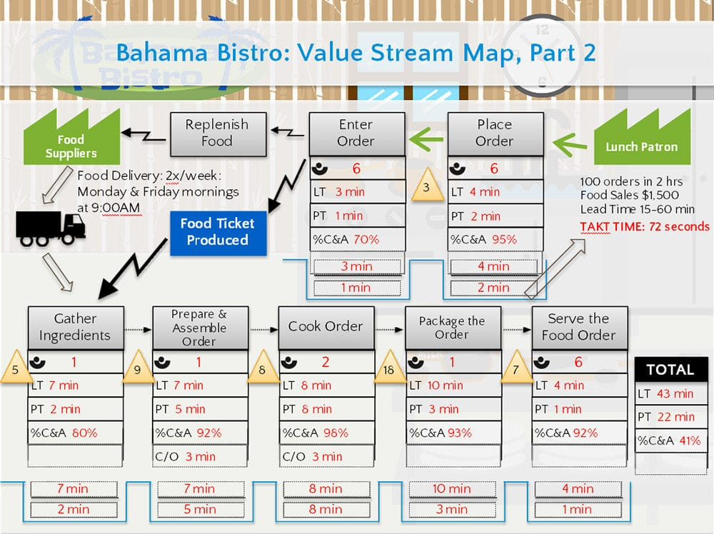 Value Stream Map Screenshot 3 Goleansixsigma Com