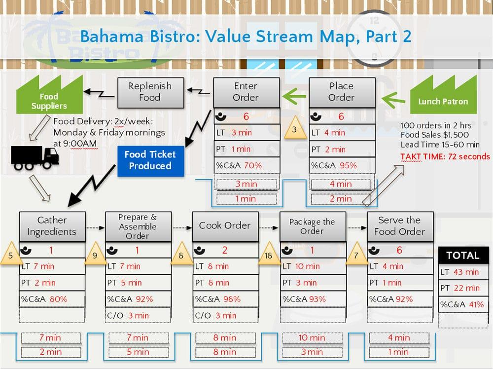value-stream-map_screenshot_3_goleansixsigma-com