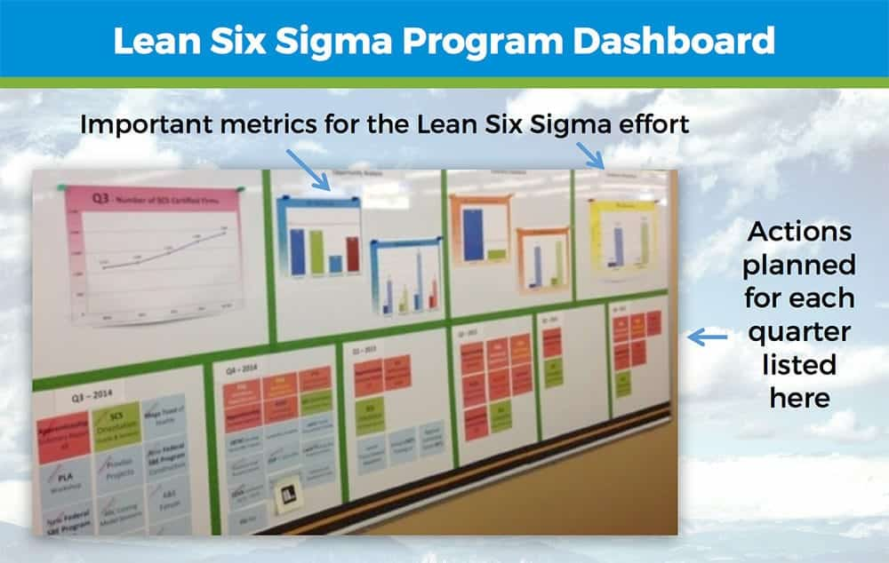 Lean Six Sigma Program Dashboard - GoLeanSixSigma.com