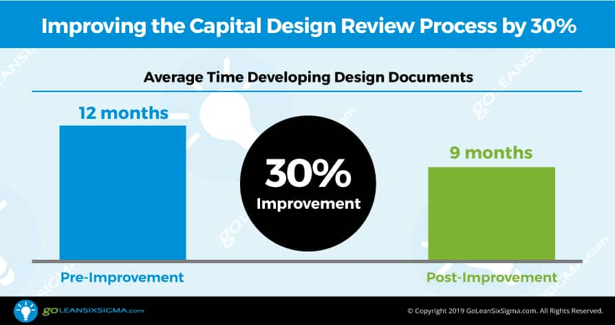 Improving the Capital Design Review Process at Wastewater Treatment Division by 30% - GoLeanSixSigma.com