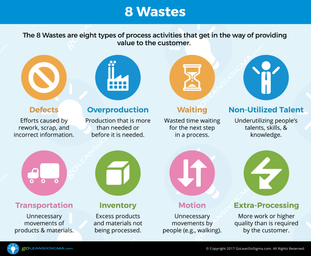 8 wastes check sheet goleansixsigma com