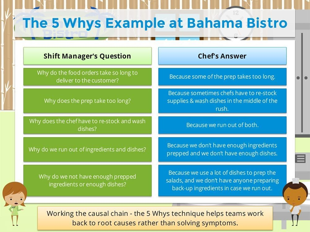 5 Whys & Fishbone Diagram Training & Certificate - GoLeanSixSigma.com