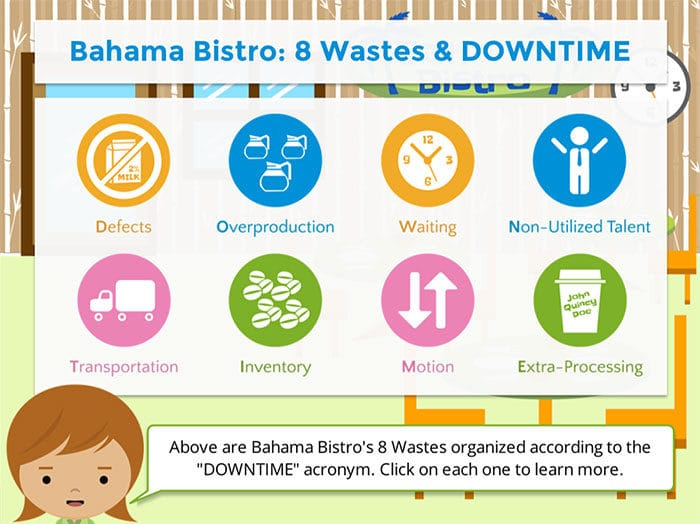 8 Wastes Screenshot 2 Goleansixsigma Com