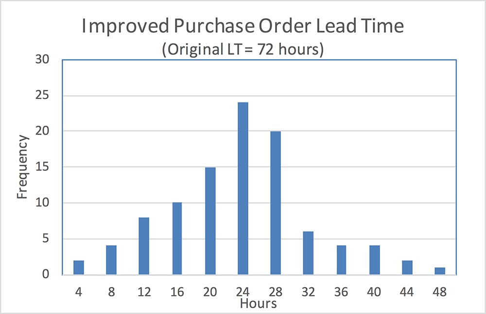 Improved Purchase Order Lead Time - GoLeanSixSigma.com