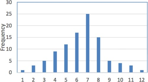 Histogram of Production Approval Time - GoLeanSixSigma.com