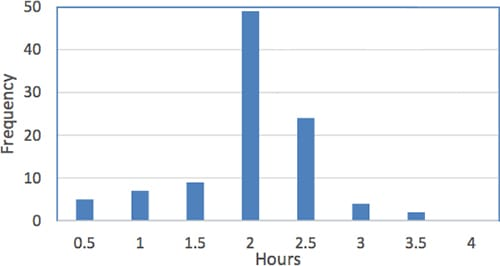 Histogram of Operations Approval Time - GoLeanSixSigma.com
