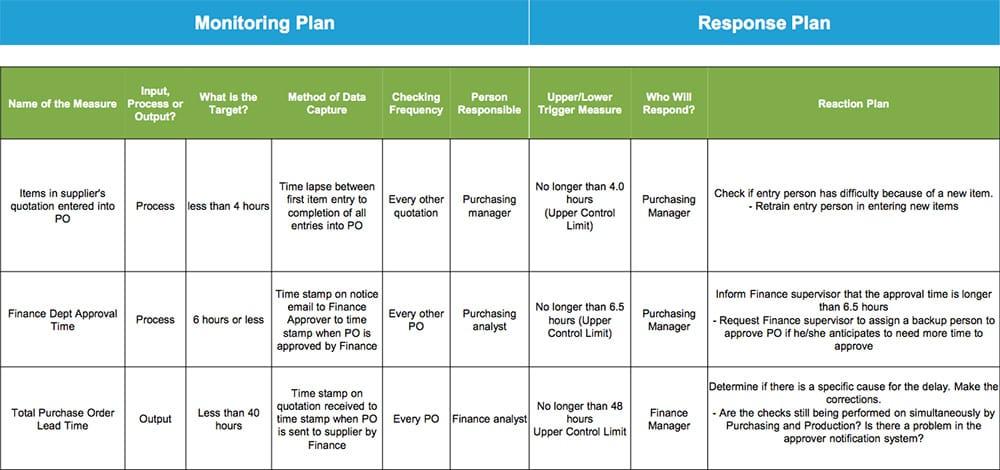 Monitoring & Response Plan - GoLeanSixSigma.com