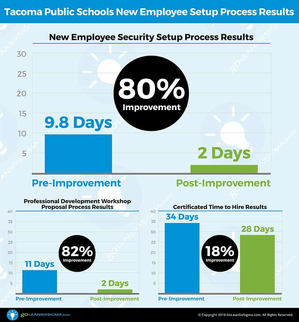 Tacoma Public Schools New Employee Setup Process Results - GoLeanSixSigma.com