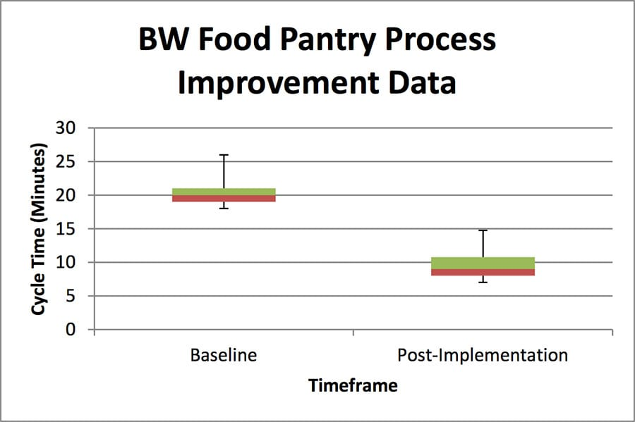 BW Food Pantry Process Improvement Data - GoLeanSixSigma.com