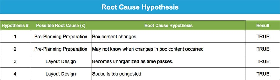 Root Cause Hypothesis - GoLeanSixSigma.com