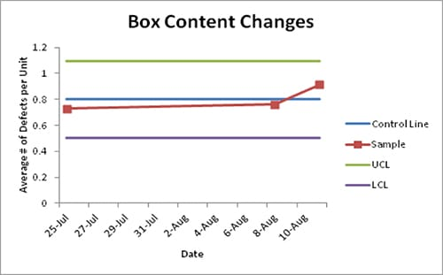 Box Content Changes - GoLeanSixSigma.com