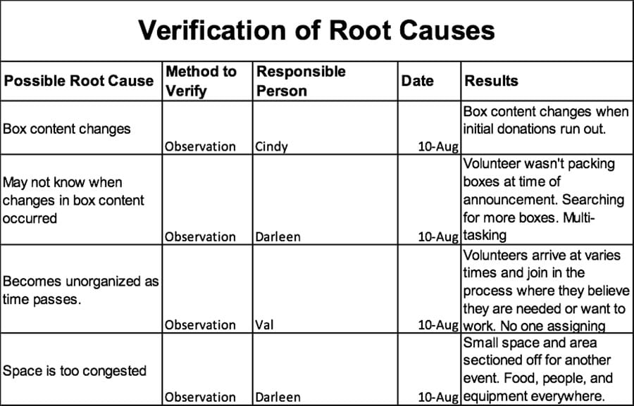 Verification of Root Causes - GoLeanSixSigma.com