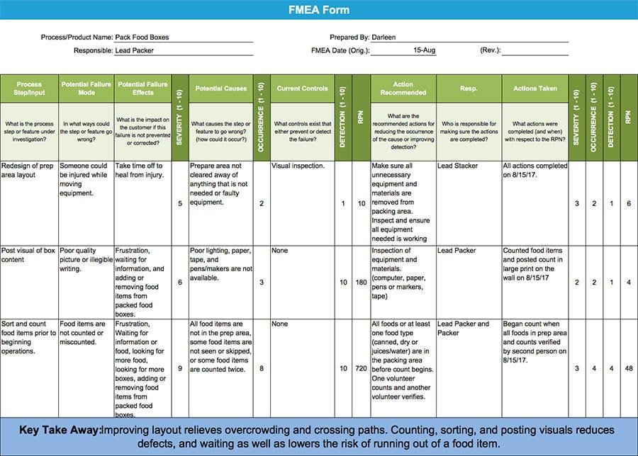 FMEA Form - GoLeanSixSigma.com