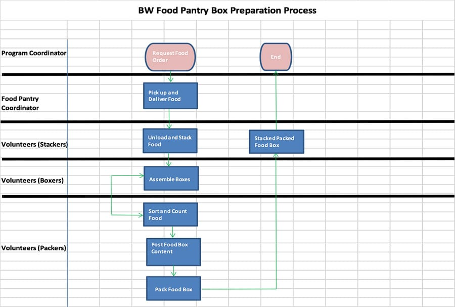 BW Food Pantry Box preparation Process - GoLeanSixSigma.com