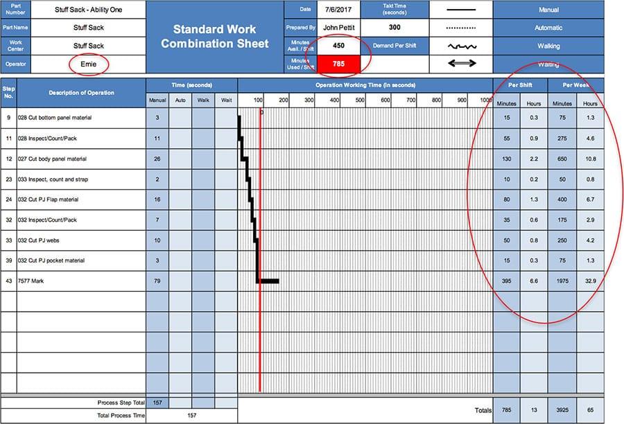 Automated Operator Standard Work Sheet - GoLeanSixSigma.com