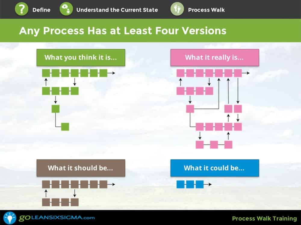 Process Walk Screenshot 1 GoLeanSixSigma.com