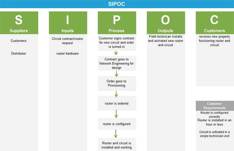 Anne Cesarone Green Belt Project Storyboard - SIPOC - GoLeanSixSigma.com
