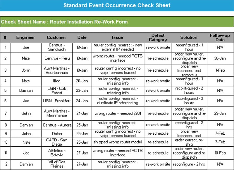 Anne Cesarone Green Belt Project Storyboard - Standard Event Occurrence Check Sheet - GoLeanSixSigma.com