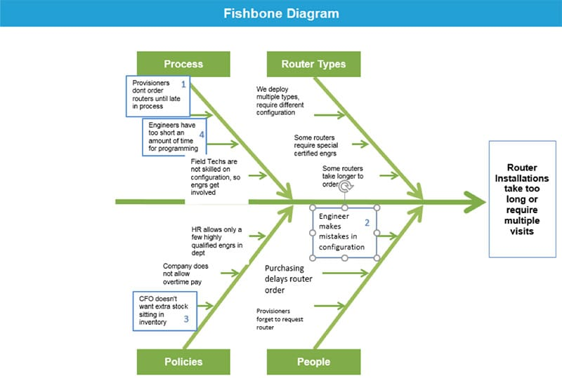 Anne Cesarone Green Belt Project Storyboard - Fishbone Diagram - GoLeanSixSigma.com