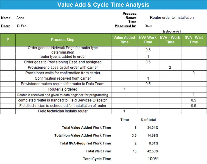 Anne Cesarone Green Belt Project Storyboard - Value Add & Cycle Time Analysis - GoLeanSixSigma.com