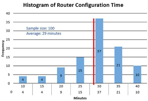 Anne Cesarone Green Belt Project Storyboard - Histogram of Router Configuration Time - GoLeanSixSigma.com