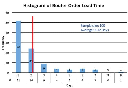 Anne Cesarone Green Belt Project Storyboard - Histogram of Router Order Lead Time - GoLeanSixSigma.com