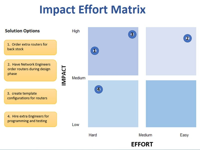 Anne Cesarone Green Belt Project Storyboard - Impact Effort Matrix - GoLeanSixSigma.com