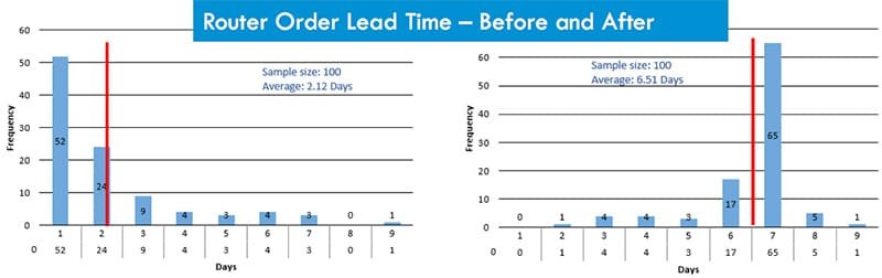 Anne Cesarone Green Belt Project Storyboard - Router Order Lead Time (Before & After) - GoLeanSixSigma.com